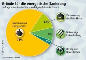 Energiekostensenkung
